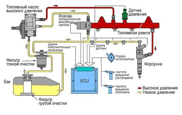 Система питания дизельного двигателя | Rock Auto club