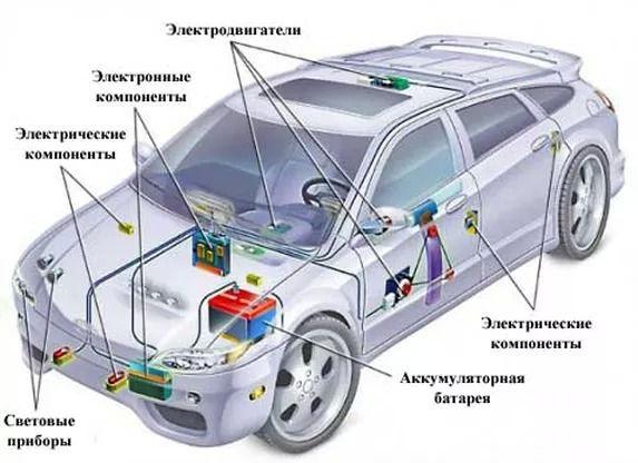Электрооборудование автомобиля | Rock Auto Club