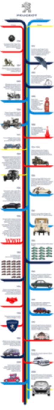 История марки Пежо | Rock Auto Club