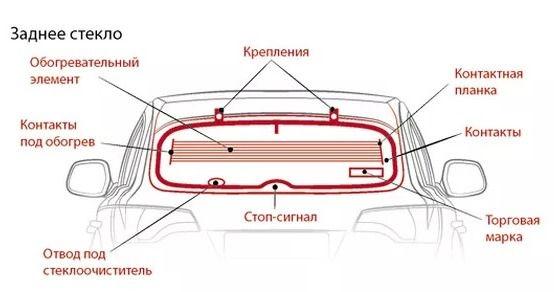 Заднее стекло автомобиля | Rock Auto Club
