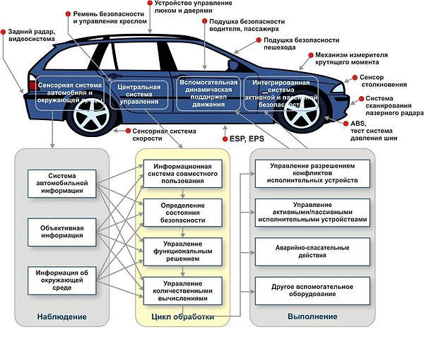 Системы пассивной безопасности | Rock Auto Club