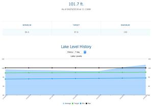 Duke energy lake level graph for the last week.