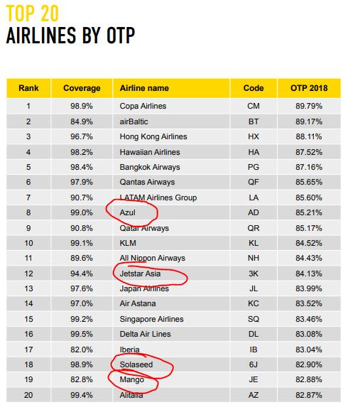 ארבע חברות לואו-קוסט ב-20 החברות הדייקניות ביותר