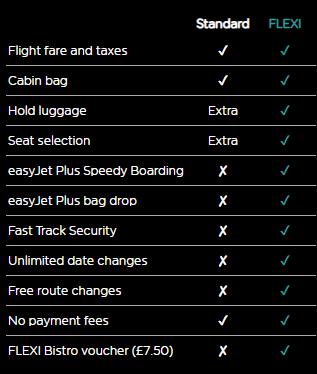 ההבדלים בין סוגי הכרטיסים באיזיג'ט