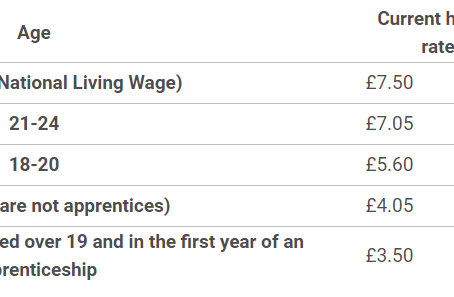 Minimum wage and Living Wage rates from April 2018
