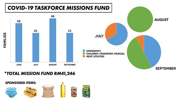 Covid-19 Taskforce Missions Fund copy.00