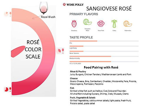 Tasting Notes - Royal Blush 2019 page 2.
