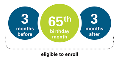 MEDICARE ELIGIBLE 3 65 3.png