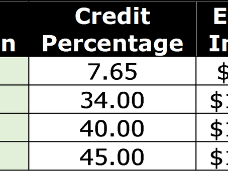 Earned Income Tax Credit: Used, Abused and Altered