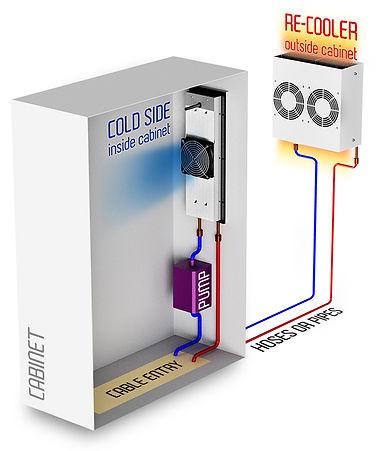 Climatização de Quadros Elétricos
