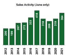 Kootenay real estate market continues to stay strong amid province-wide real estate slowdown