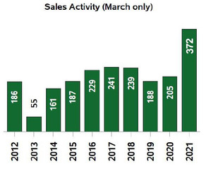 Consistent rise in new inventory springs Kootenay real estate into balanced market territory