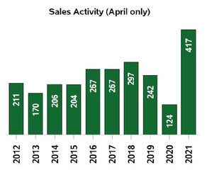 Continued rise in residential sales, sets up Kootenay real estate for a booming year ahead