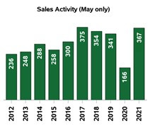 Strong sales in Kootenay real estate to continue through summer, inventory numbers improve