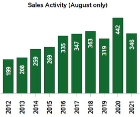 Strong sales continue in Kootenay real estate as market prepares for a supply bounce back in fall