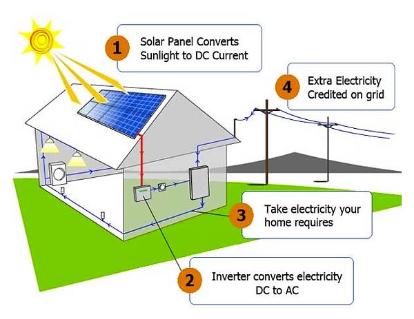 How Solar Energy Works 1 solar pro | how solar energy works
