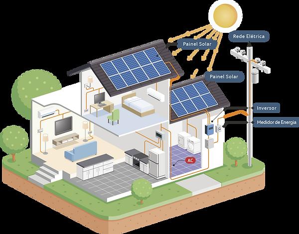 esquema energia solar