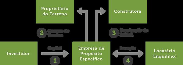 investment - São-Miguel
