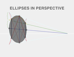 Ellipses In Perspective