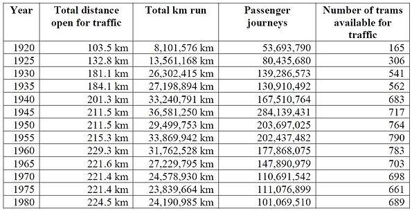 Melbourne Tramway Statistics.jpg