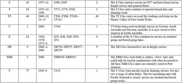 PN Locomotive Fleet-table 2.jpg