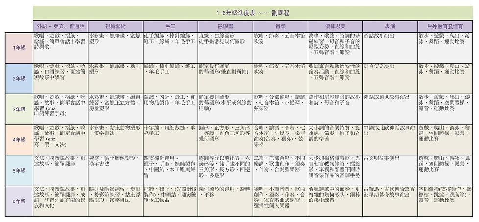 1-6年級進度表_副課程.jpg