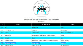 ON MY OWN is #135 - DRT Global Top 200 Airplay Chart!