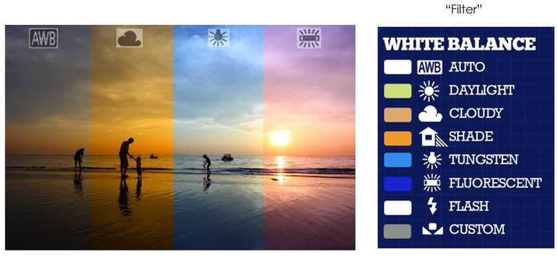 White Balance settings are like filters