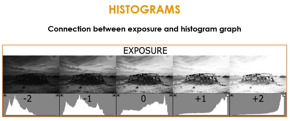 Exposure and Histogram Graph