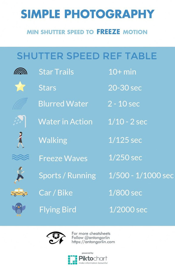 Shutter Speed Reference Table