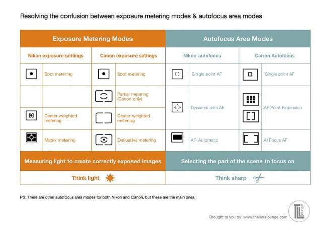 Metering Mode symbols vs AF Area Modes