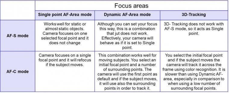 Focus Modes and Focus Area Modes