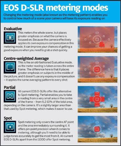 Exposure Metering Modes Chart