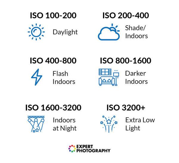 ISO cheat sheet