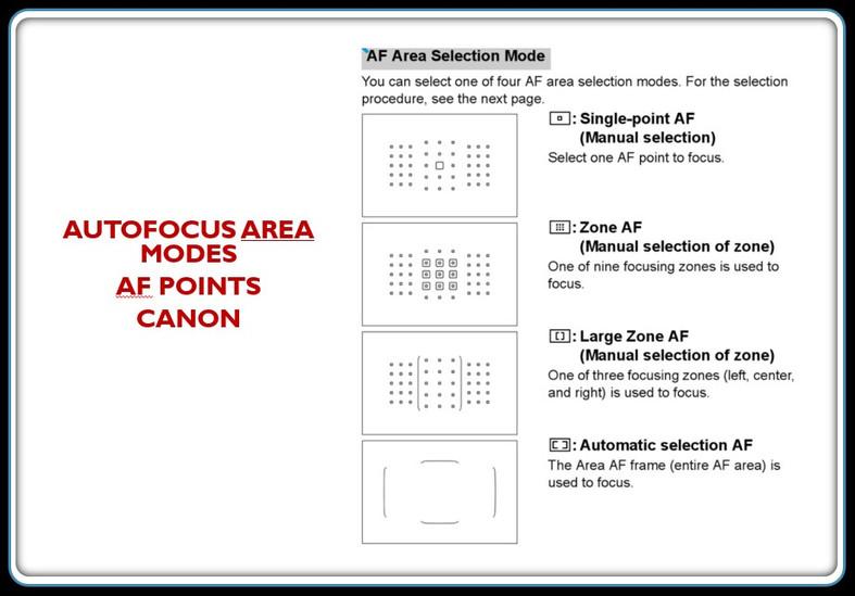af area modes Canon