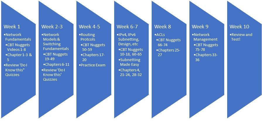 My 10 Week CCENT/ICND 1 Study Plan