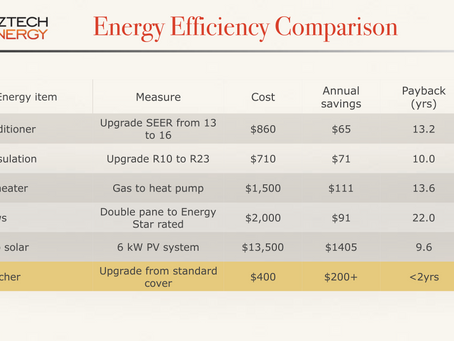 #1 Energy Efficiency Investment for Hot Tub Owners