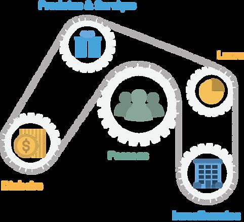 O mecanismo universal de produção de riqueza, as 5 engrenagens: Dinheiro, Produtos e serviços, lucro, pessoas e investimentos
