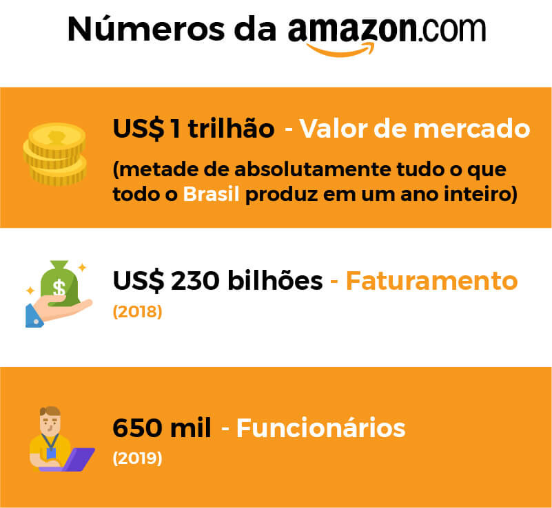números da amazon, valor de mercado da amazon, faturamento da amazon, amazon e jeff bezus