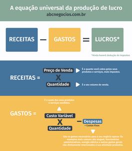 fórmula do lucro, equação do lucro