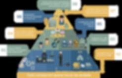A lógica da lucratividade, está é a pirâmide com os 8 passos para aumentar os lucros do seu negócio