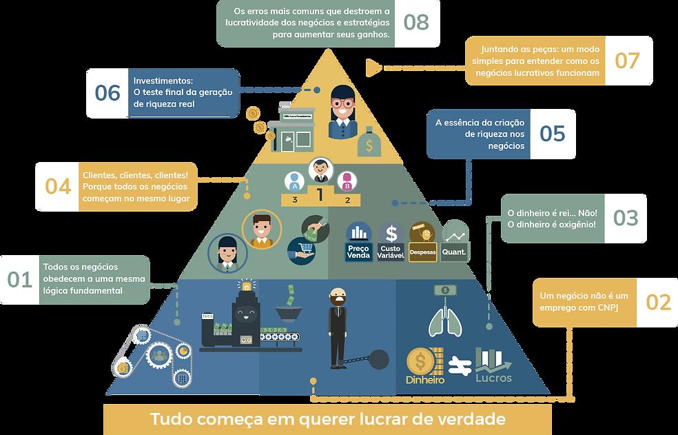 estrutura do livro do lucro