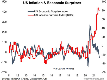 Under the Hat: 'Flation. Which sort and does it matter?