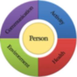 Person-Centered.jpg