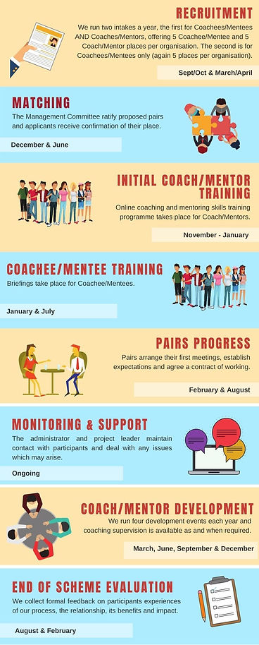 Timeline of Activities 2021-22 Image.jpg