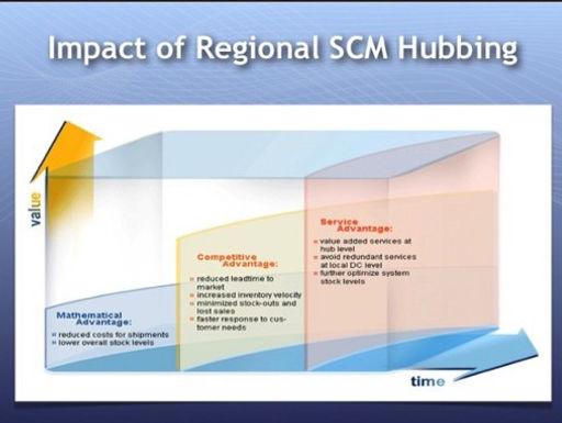 Regional SCM Hubbing by Paul W Bradley