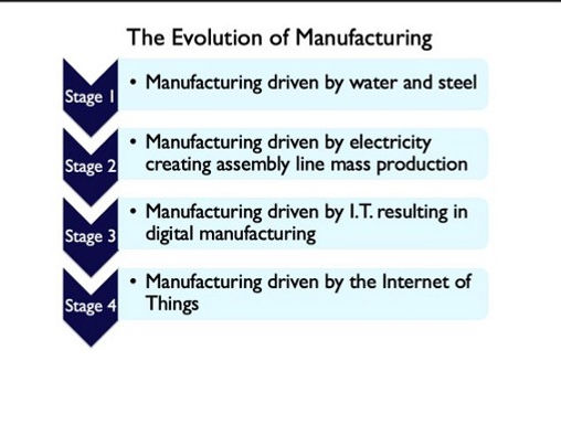 Virtual Manufacturing in the 4.0 Economy by Paul W Bradley