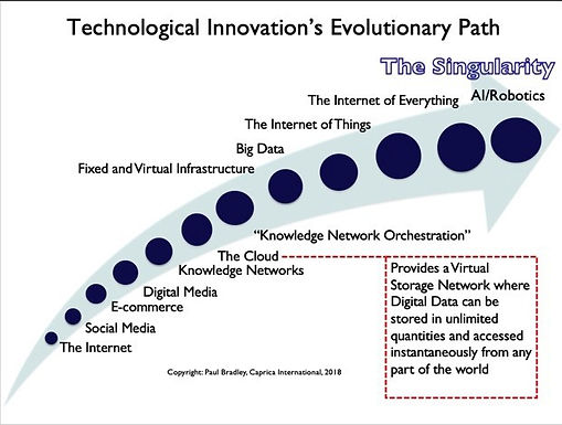 The Velocity curve of Technological Evolution