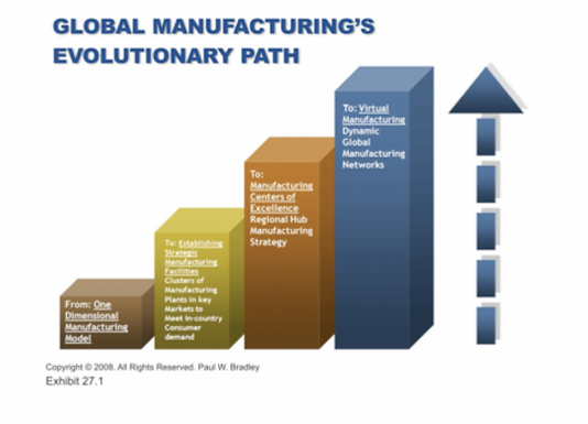 China and India: The Future Giants of Supply Chain Developments in the 21st Century by Paul W Bradley