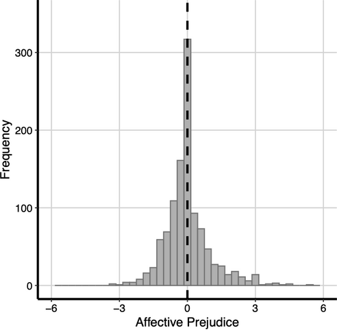 Distribution of Affective Prejudice